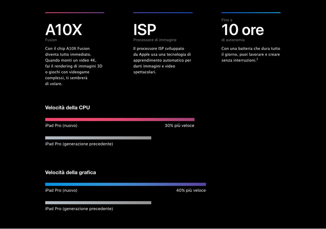 iPad Pro caratteristiche processore