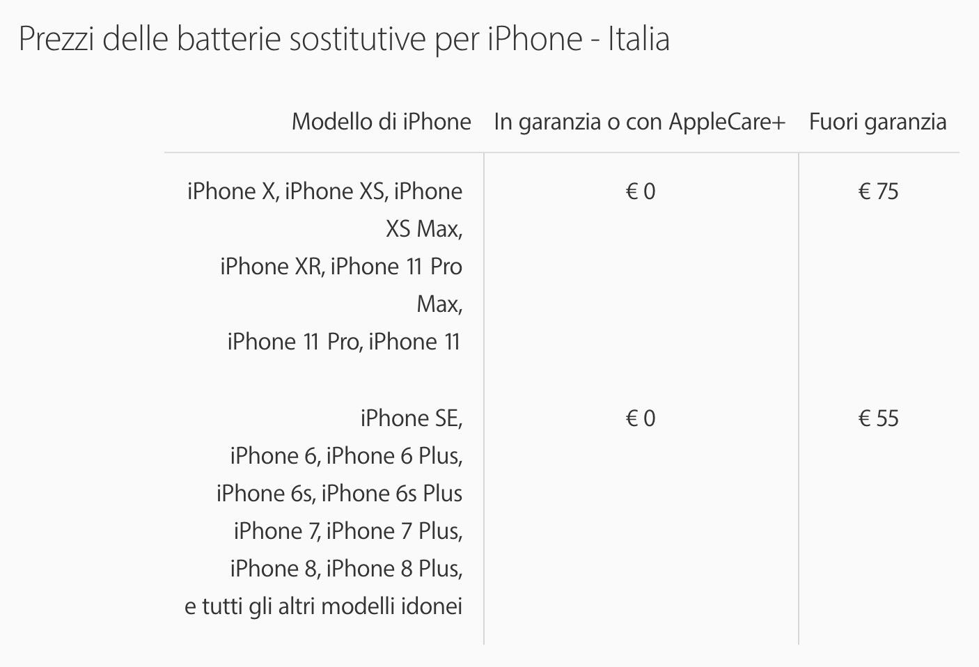 Costi per la sostituzione della batteria di iPhone in Italia